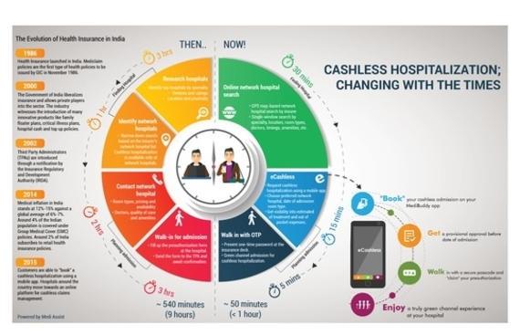 eCashless from Medi Assist gives a boost to cashless hospitalization