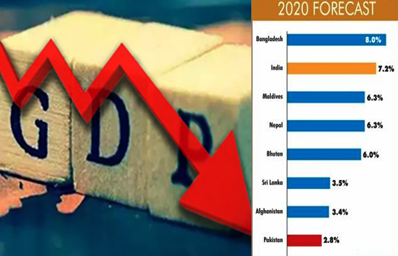 Barclays predicts no growth for India's GDP in 2020