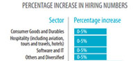 Recruitment Trends in India Shoot Up by 14.5 Pct