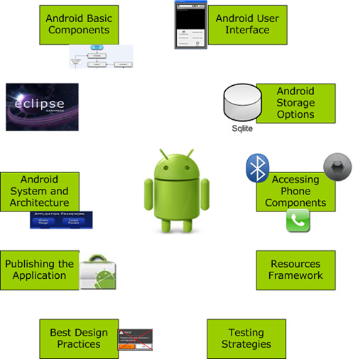 Innovationm School Of Android Build A Career In Android
