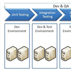 Business Value of  Cloud Based Testing
