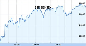 Sensex ends 40 points up, on a volatile day