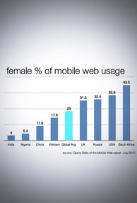 Only four percent of Indian females use mobile web