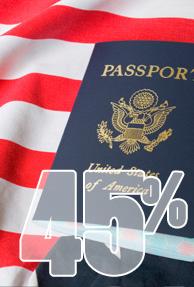 45 percent of Americans feel immigration should decrease