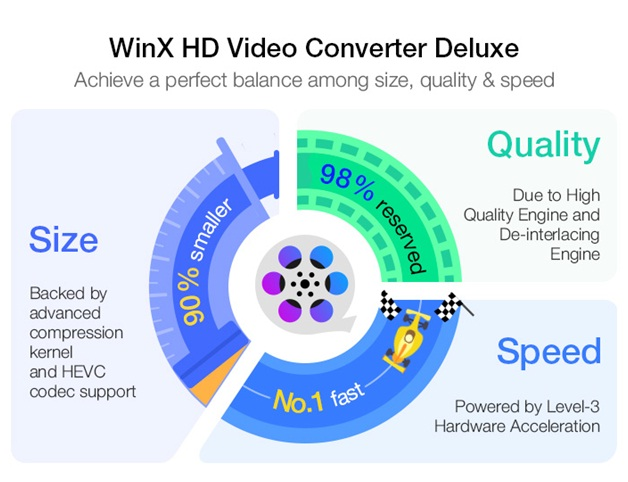 How to Compress 4K Video to 1080P without Quality Loss