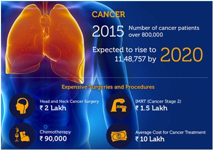 Reducing the Cost of Saving Lives in India