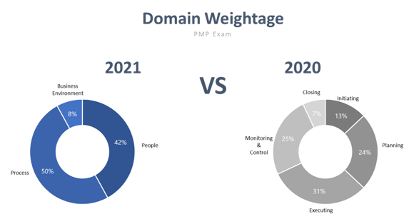 Domain Weightage