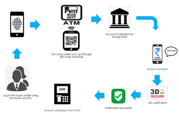 Contactless ATMs in times of Covid-19