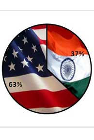 Top reasons why Indians prefer working in U.S.